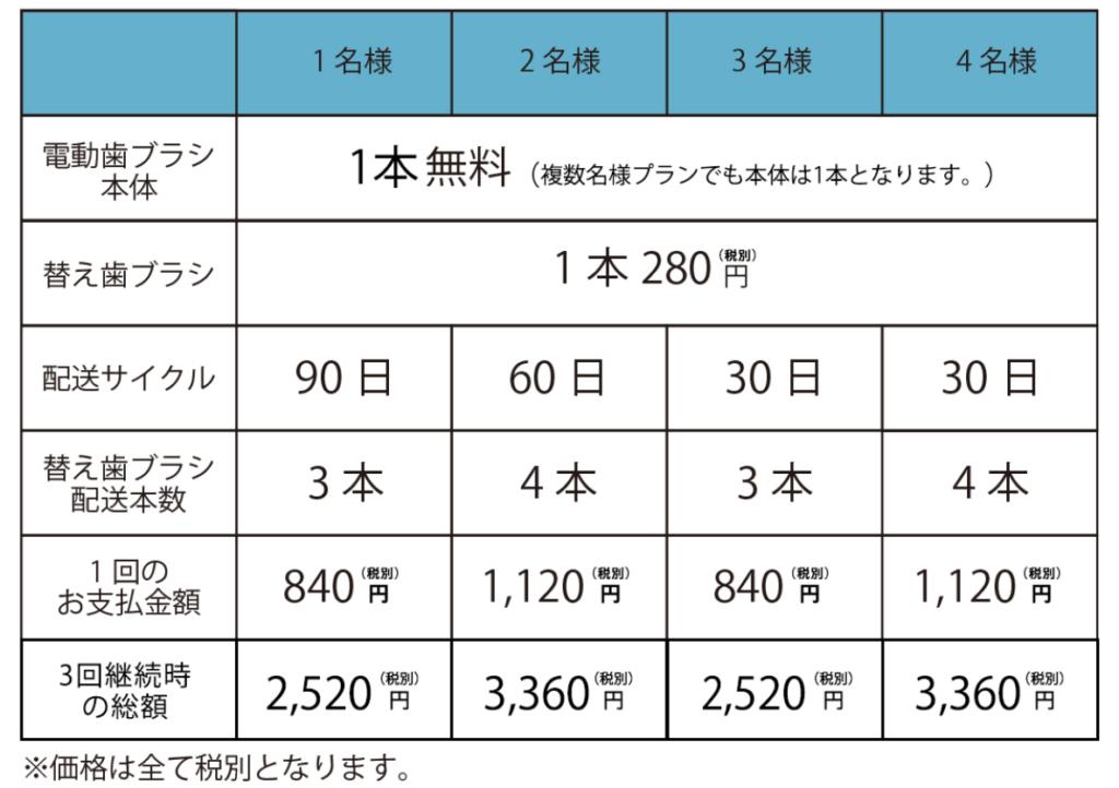 ガレイドデンタルメンバー料金表