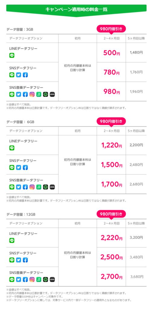 LINEモバイルキャンペーン適用料金表